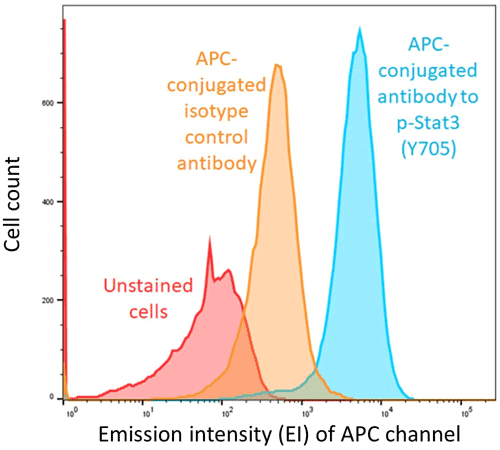 Figure 4. Histogram of cell counts with emission in the allophycocyanin (APC) fluorescence