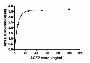 Measurement of serially-diluted human ACE2 protein using the S1-ACE2 binding assay